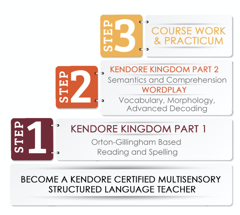 CERTIFICATION - Kendore Certified Multisensory Structured Language Teacher Practicum: Begins January, 2021